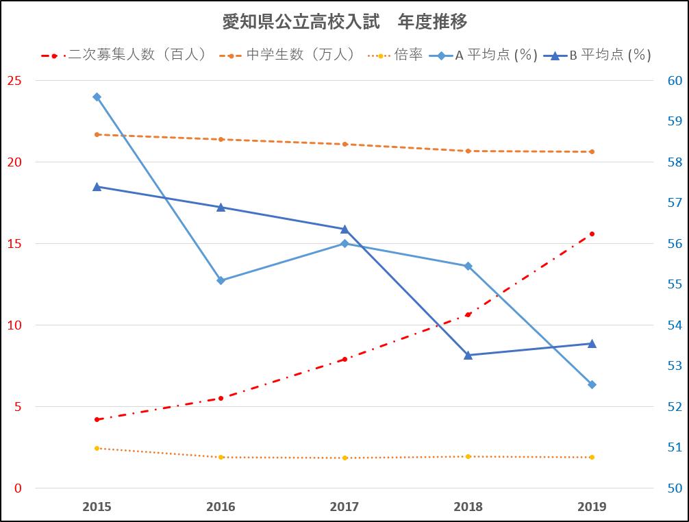 倍率 高校 2020 愛知 私立 県